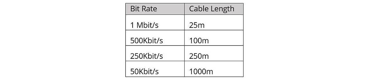 Table 2 - CAN bus cable length vs bit rate