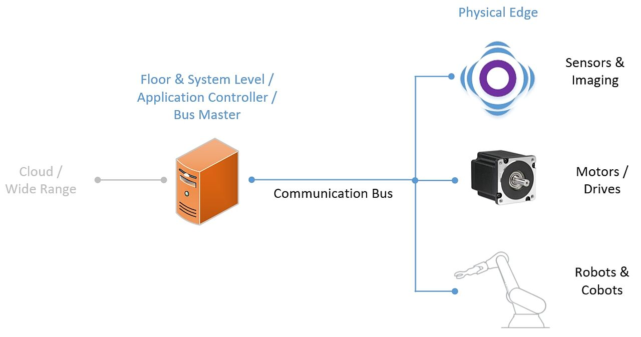 Trinamic's Field Bus Systems White Paper - Image 1
