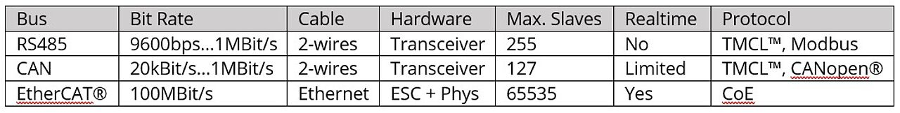 Tabel 1 - Comparison of RS485 CAN and EtherCAT