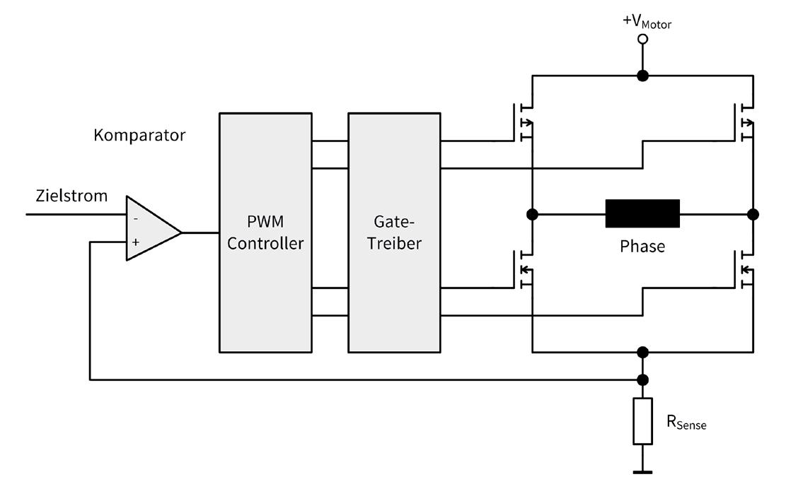 TRINAMIC Motion Control Bild 10: Geregelte bipolare Ansteuerung mit H-Brücke
