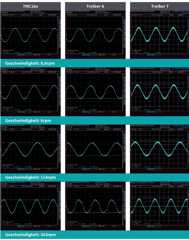 TRINAMIC Motion Control Bild 15: Messwert-Matrix TMC26x, Treiber A & Treiber T