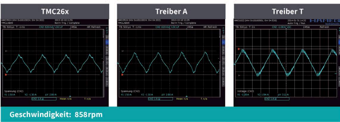 TRINAMIC Motion Control Bild 17: Messwerte bei 858rpm - TMC26x, Treiber A & Treiber T