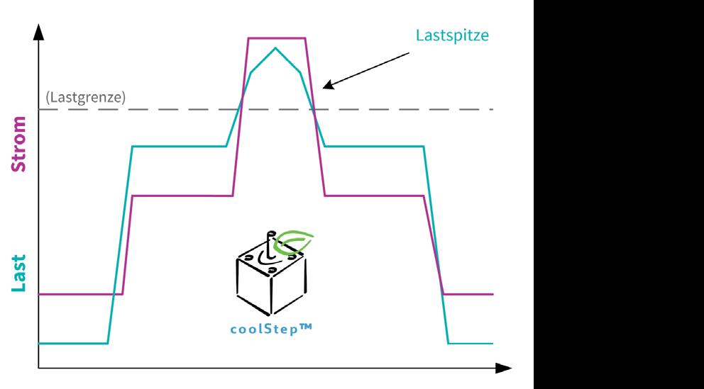 TRINAMIC Motion Control Bild 23: Strom im Verhältnis zur Last mit coolStep™