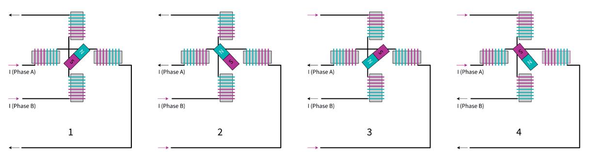TRINAMIC Motion Control Bild 3a: Vollschritt-Positionen