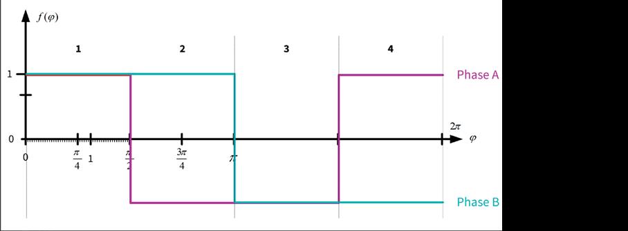 TRINAMIC Motion Control Bild 3b: Zeitdiagramm Vollschrittbetrieb