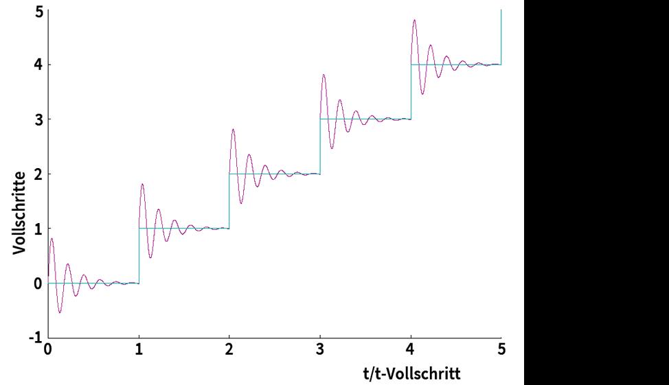 TRINAMIC Motion Control Bild 4: Einschwingverhalten eines Schrittmotors im Vollschrittbetrieb
