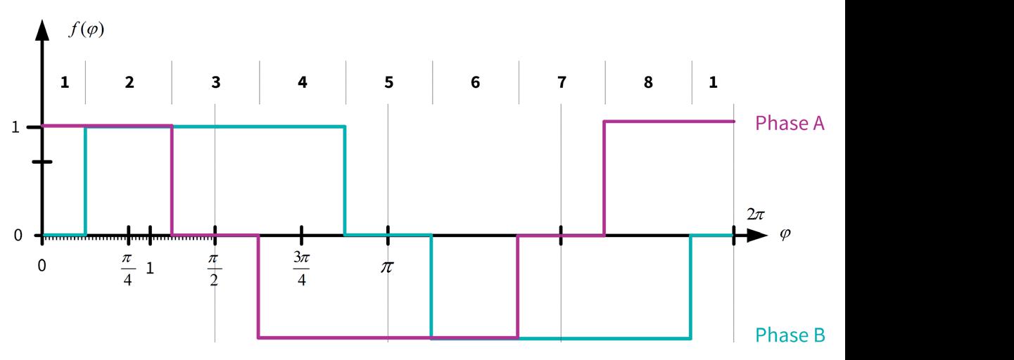 TRINAMIC Motion Control Bild 5b: Zeitdiagramm Halbschrittbetrieb