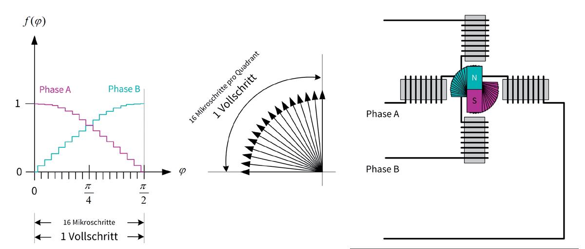 TRINAMIC Motion Control Bild 6: Mikroschrittbetrieb mit 1/16-Schritt