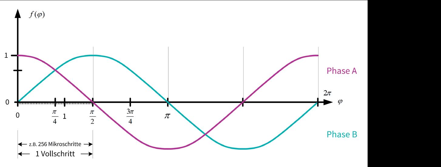 TRINAMIC Motion Control Bild 7: Zeitdiagramm von idealen Mikroschritt