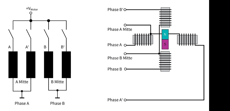 TRINAMIC Motion Control Bild 9: Ungeregelte unipolare Ansteuerung
