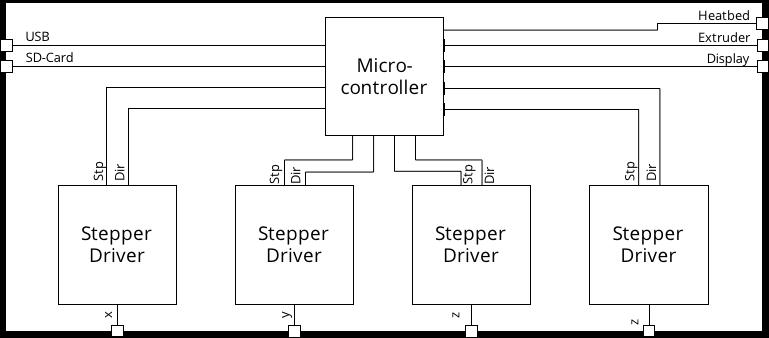 Reducing timer interrupt load in 3D printer applications - TrinamicTrinamic